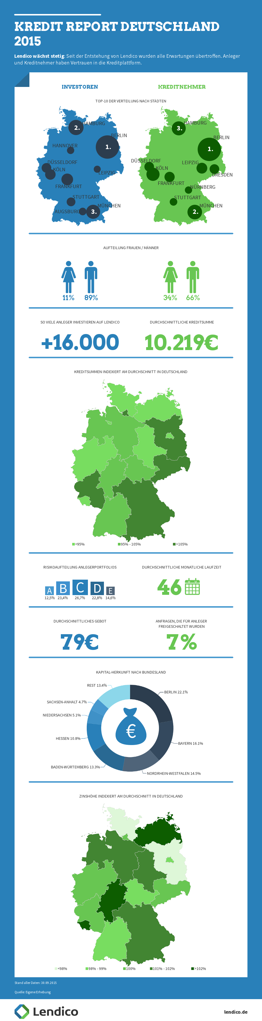 Kredit-Report 2015 - Infografik